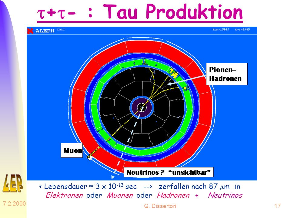 G. Dissertori 7.2.2000 17 + - : Tau Produktion Lebensdauer 3 x 10 -13 sec --> zerfallen nach 87 m in Elektronen oder Muonen oder Hadronen + Neutrinos