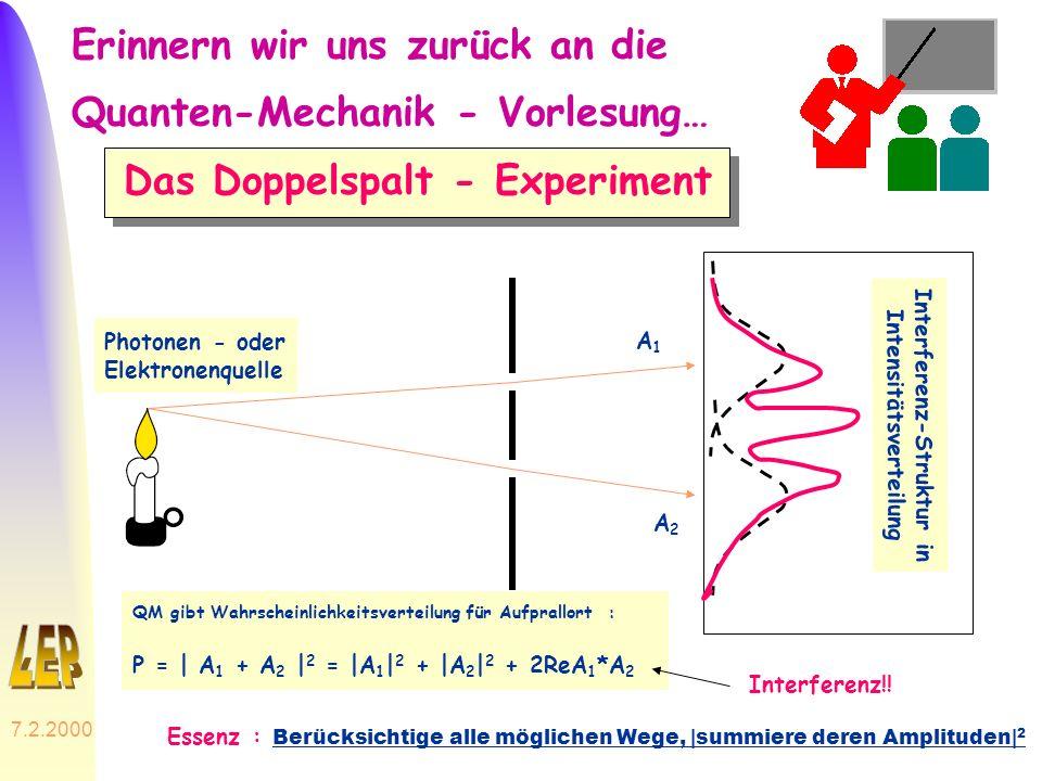 7.2.2000 30 Erinnern wir uns zurück an die Quanten-Mechanik - Vorlesung… Das Doppelspalt - Experiment Photonen - oder Elektronenquelle A1A1 A2A2 Inter