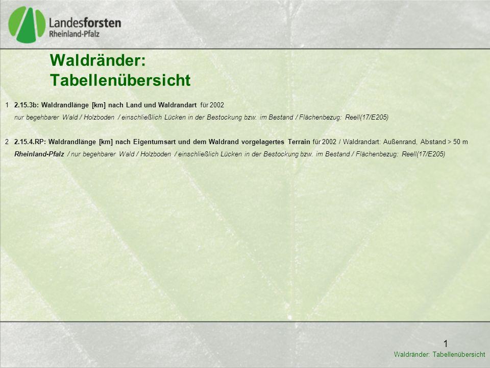 1 Waldränder: Tabellenübersicht 1 2.15.3b: Waldrandlänge [km] nach Land und Waldrandart für 2002 nur begehbarer Wald / Holzboden / einschließlich Lücken in der Bestockung bzw.