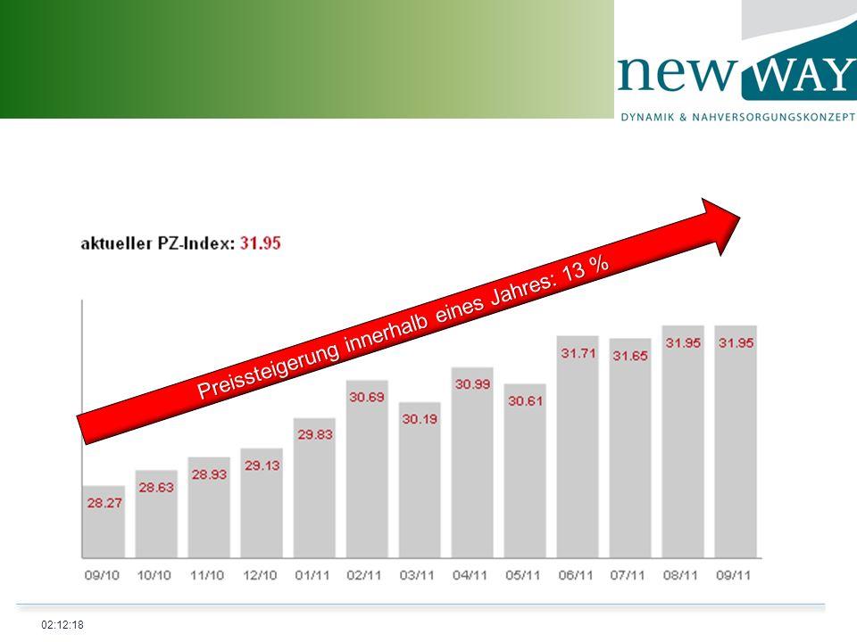 Preissteigerung innerhalb eines Jahres: 13 %