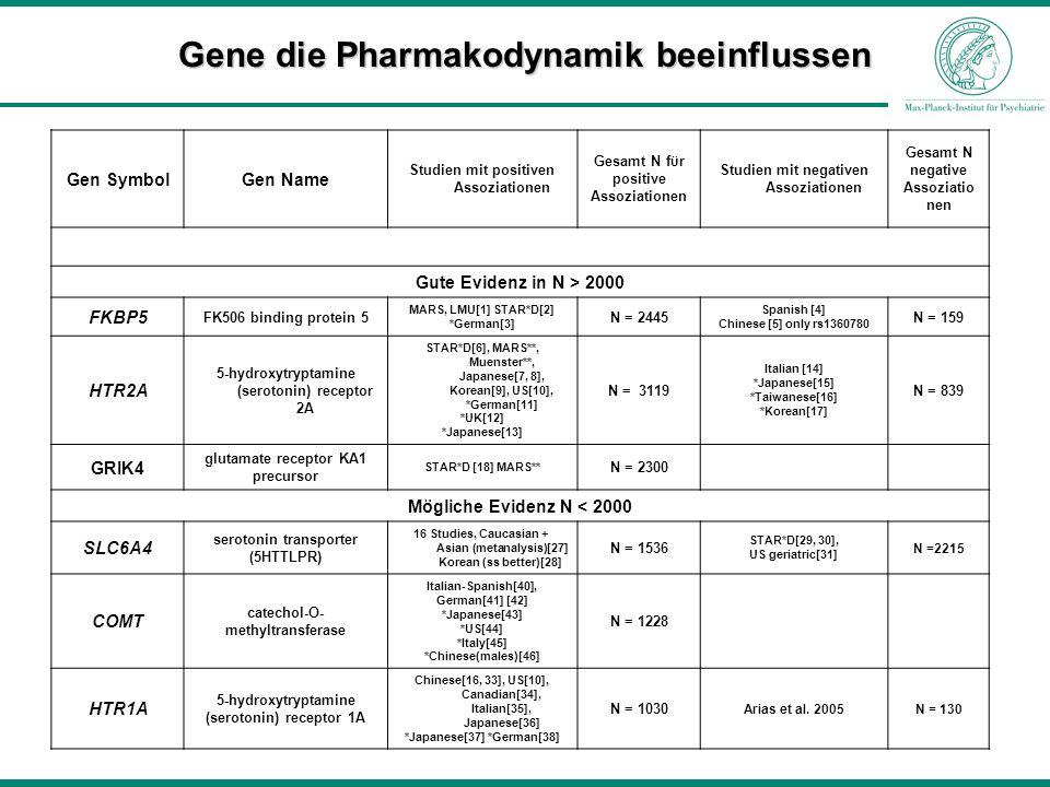 Gene die Pharmakodynamik beeinflussen Gen SymbolGen Name Studien mit positiven Assoziationen Gesamt N fϋr positive Assoziationen Studien mit negativen