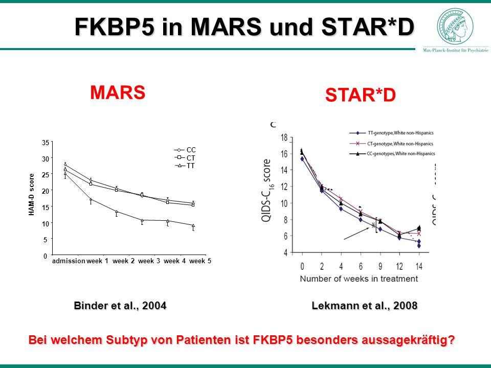 MARS STAR*D FKBP5 in MARS und STAR*D Bei welchem Subtyp von Patienten ist FKBP5 besonders aussagekräftig? Binder et al., 2004 Lekmann et al., 2008