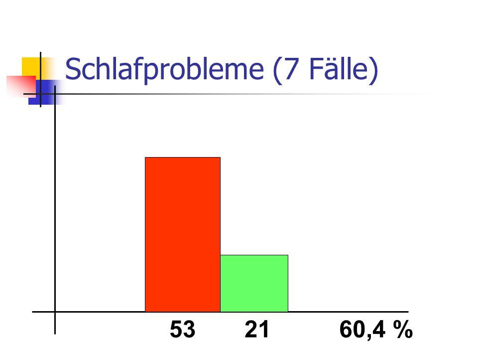 Schlafprobleme (7 Fälle) 532160,4 %