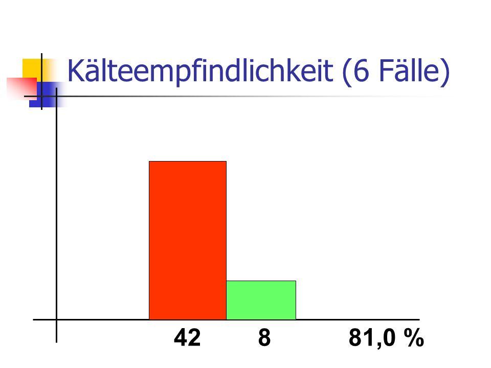 Kälteempfindlichkeit (6 Fälle) 42881,0 %