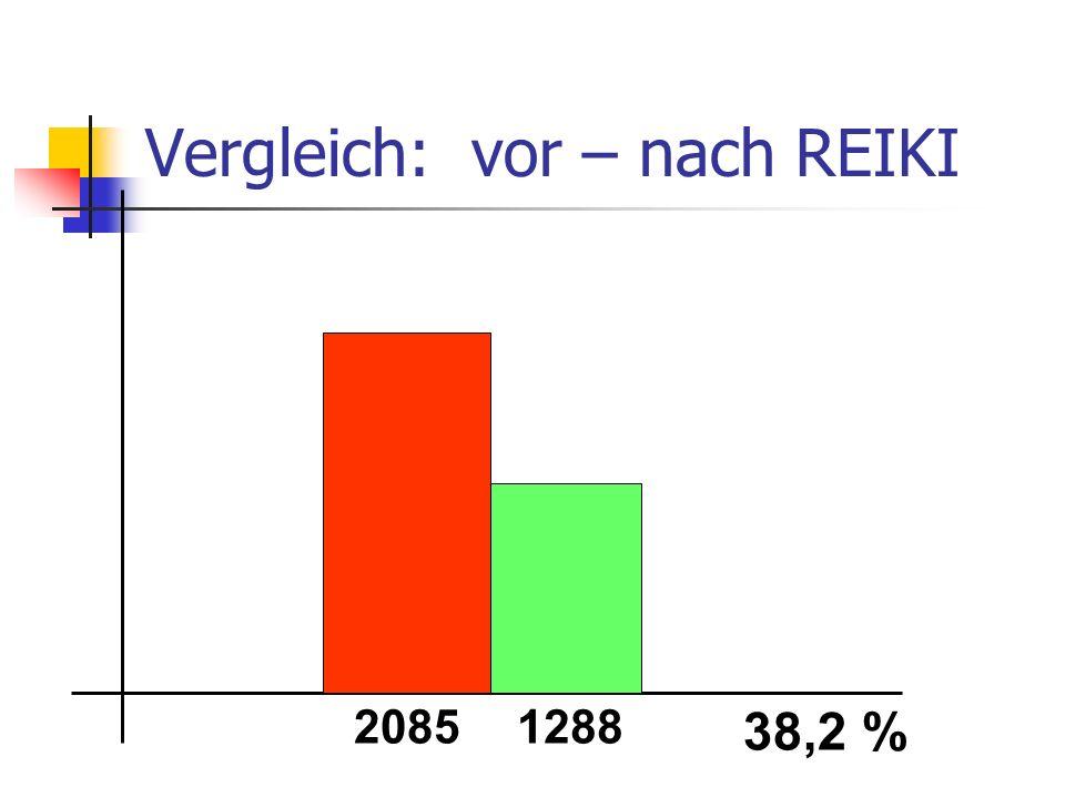 Vergleich: vor – nach REIKI 20851288 38,2 %