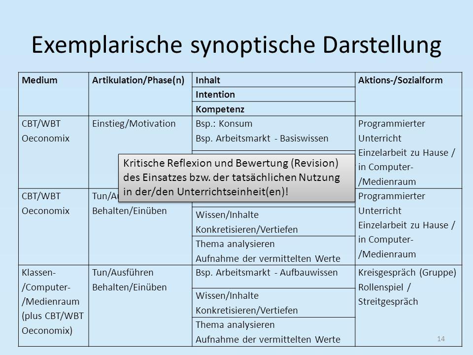 Exemplarische synoptische Darstellung 14 MediumArtikulation/Phase(n)InhaltAktions-/Sozialform Intention Kompetenz CBT/WBT Oeconomix Einstieg/Motivatio