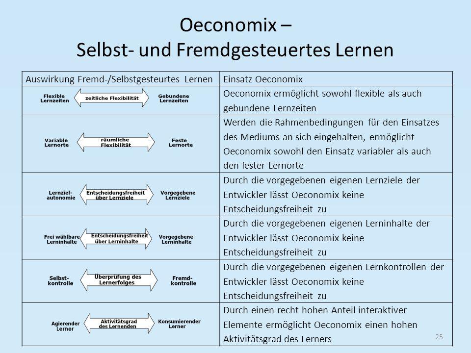 Oeconomix – Selbst- und Fremdgesteuertes Lernen 25 Auswirkung Fremd-/Selbstgesteurtes LernenEinsatz Oeconomix Oeconomix ermöglicht sowohl flexible als