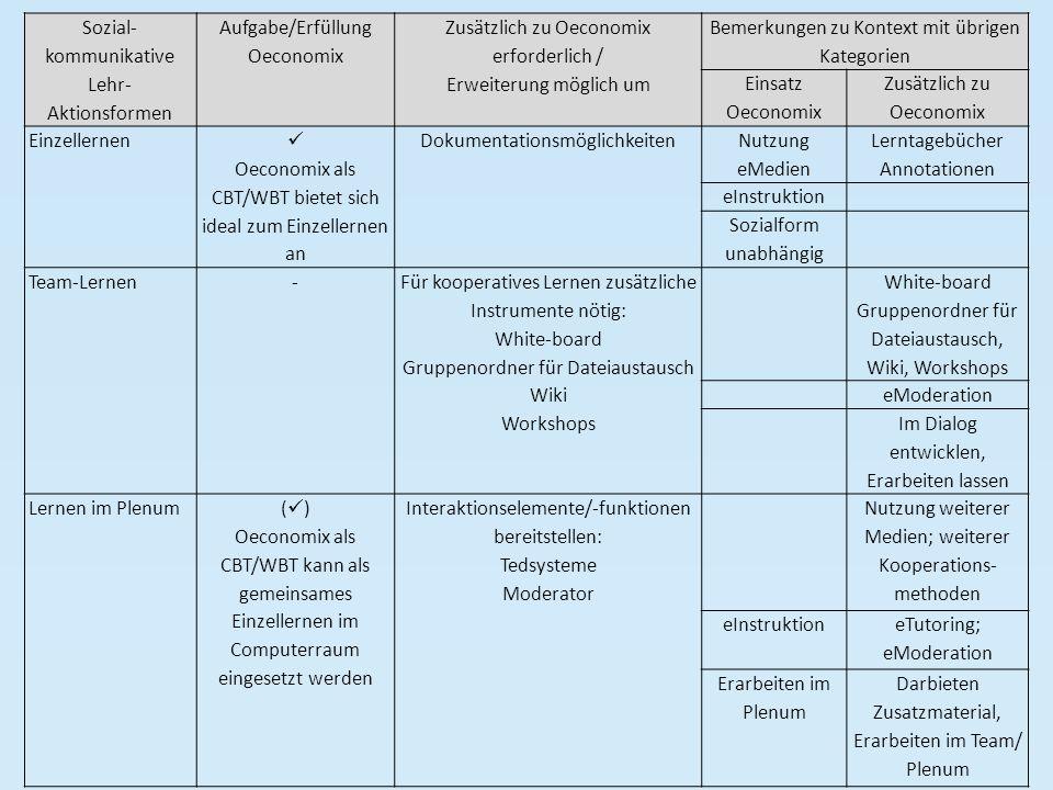 Sozial- kommunikative Lehr- Aktionsformen Aufgabe/Erfüllung Oeconomix Zusätzlich zu Oeconomix erforderlich / Erweiterung möglich um Bemerkungen zu Kon