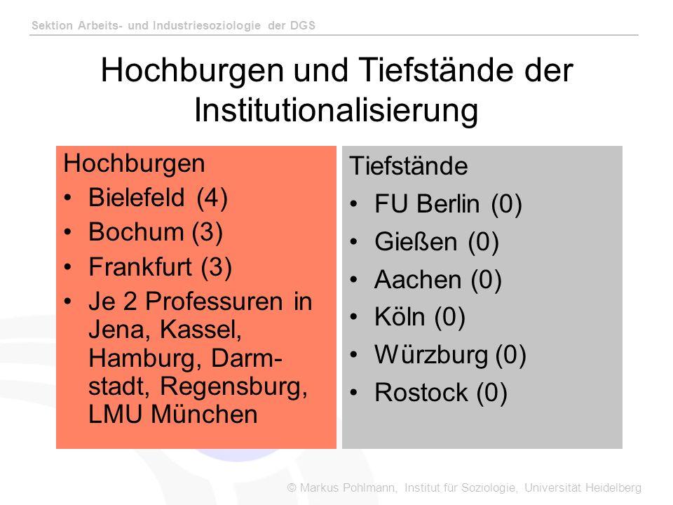 © Markus Pohlmann, Institut für Soziologie, Universität Heidelberg Sektion Arbeits- und Industriesoziologie der DGS Hochburgen und Tiefstände der Institutionalisierung Hochburgen Bielefeld (4) Bochum (3) Frankfurt (3) Je 2 Professuren in Jena, Kassel, Hamburg, Darm- stadt, Regensburg, LMU München Tiefstände FU Berlin (0) Gießen (0) Aachen (0) Köln (0) Würzburg (0) Rostock (0)