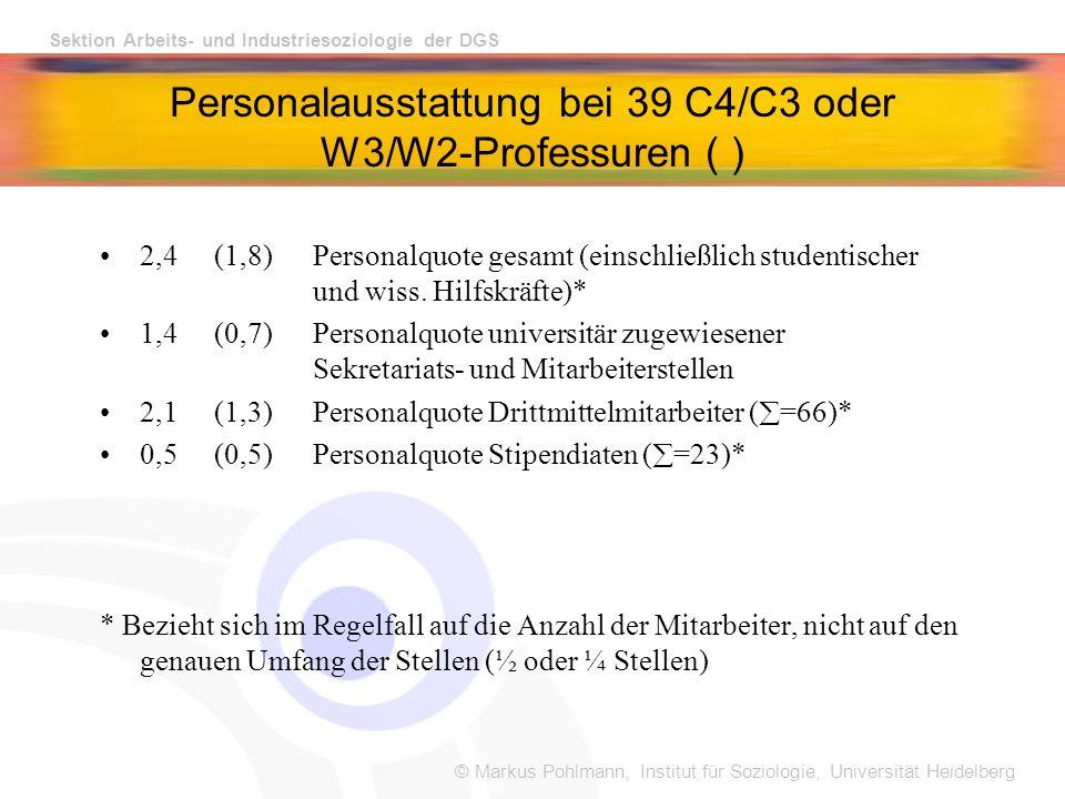 © Markus Pohlmann, Institut für Soziologie, Universität Heidelberg Sektion Arbeits- und Industriesoziologie der DGS Personalausstattung bei 39 C4/C3 oder W3/W2-Professuren ( ) 2,4 (1,8)Personalquote gesamt (einschließlich studentischer und wiss.