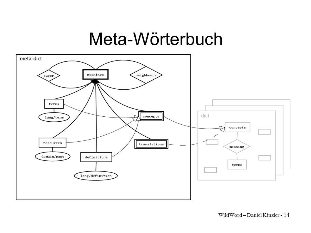 WikiWord – Daniel Kinzler - 14 Meta-Wörterbuch