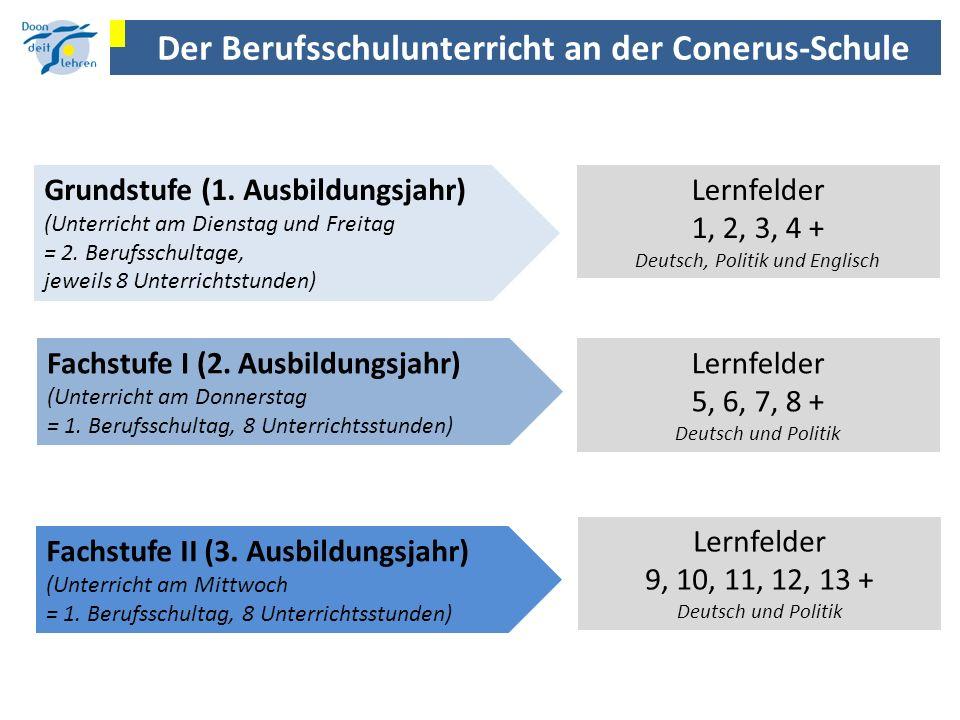 Der Berufsschulunterricht an der Conerus-Schule Grundstufe (1. Ausbildungsjahr) (Unterricht am Dienstag und Freitag = 2. Berufsschultage, jeweils 8 Un