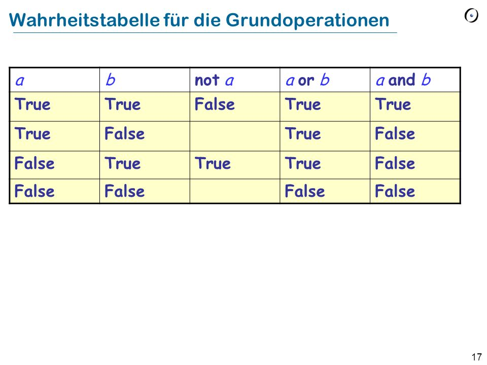 17 Wahrheitstabelle für die Grundoperationen abnot aa or ba and b True FalseTrue FalseTrueFalse True False