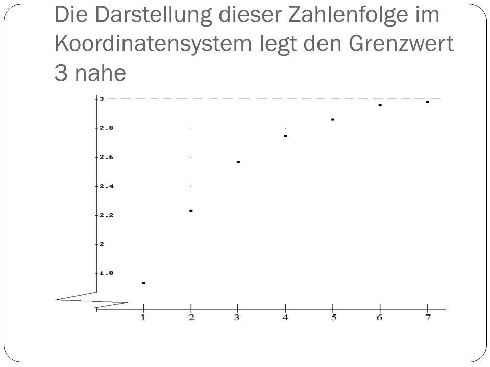 Die Darstellung dieser Zahlenfolge im Koordinatensystem legt den Grenzwert 3 nahe