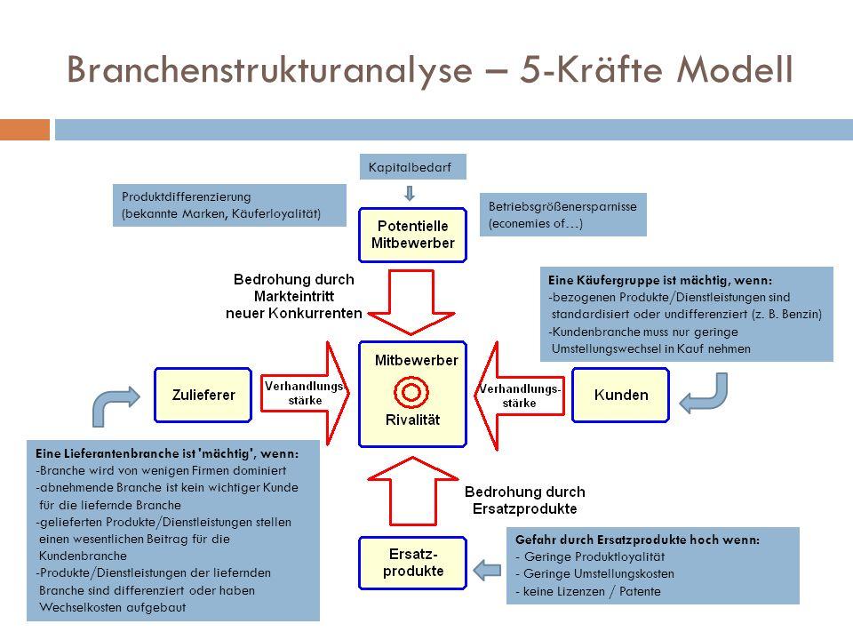 Branchenstrukturanalyse – 5-Kräfte Modell Betriebsgrößenersparnisse (econemies of…) Produktdifferenzierung (bekannte Marken, Käuferloyalität) Kapitalb