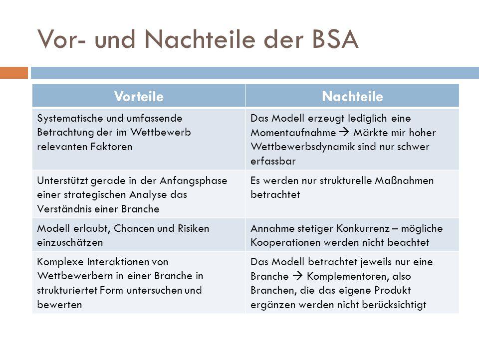 Vor- und Nachteile der BSA VorteileNachteile Systematische und umfassende Betrachtung der im Wettbewerb relevanten Faktoren Das Modell erzeugt ledigli