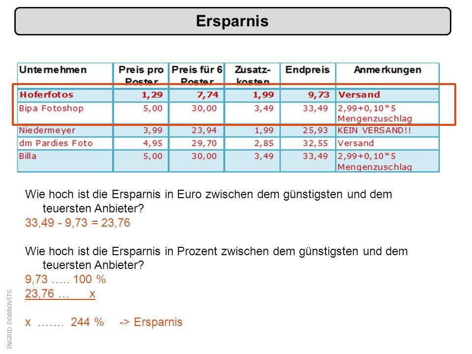 INGRID DOBROVITS Ersparnis Wie hoch ist die Ersparnis in Euro zwischen dem günstigsten und dem teuersten Anbieter? 33,49 - 9,73 = 23,76 Wie hoch ist d