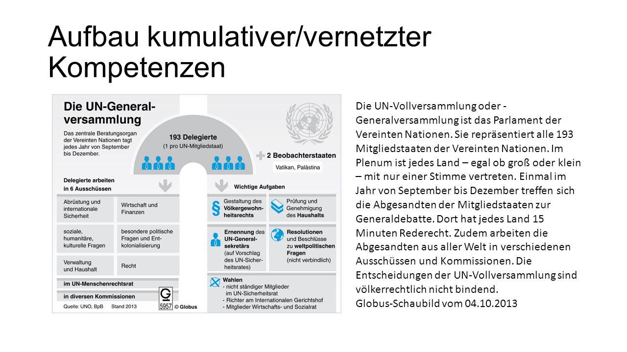 Aufbau kumulativer/vernetzter Kompetenzen Die UN-Vollversammlung oder - Generalversammlung ist das Parlament der Vereinten Nationen. Sie repräsentiert
