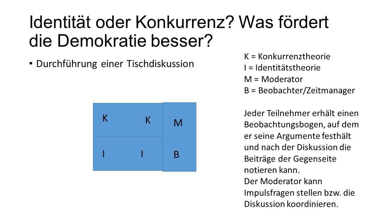 Identität oder Konkurrenz? Was fördert die Demokratie besser? Durchführung einer Tischdiskussion K K II M B K = Konkurrenztheorie I = Identitätstheori