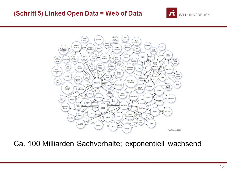 13 (Schritt 5) Linked Open Data = Web of Data Ca.