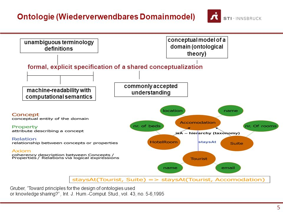 5 Ontologie (Wiederverwendbares Domainmodel) formal, explicit specification of a shared conceptualization commonly accepted understanding conceptual m