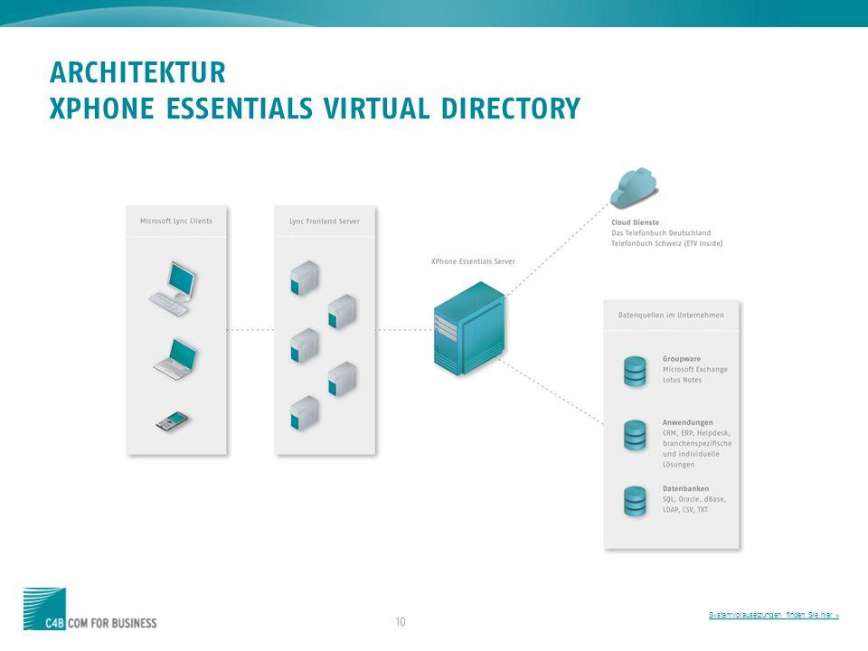 10 ARCHITEKTUR XPHONE ESSENTIALS VIRTUAL DIRECTORY Systemvorausetzungen finden Sie hier »