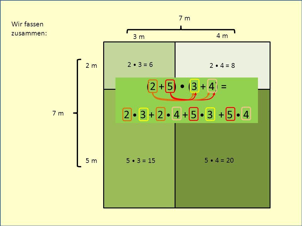 3 m 2 m 4 m 5 m Wir fassen zusammen: (2 + 5) (3 + 4) = 2 3 + 2 4 + 5 3 + 5 4 2 3 = 6 5 3 = 15 2 4 = 8 5 4 = 20 7 m
