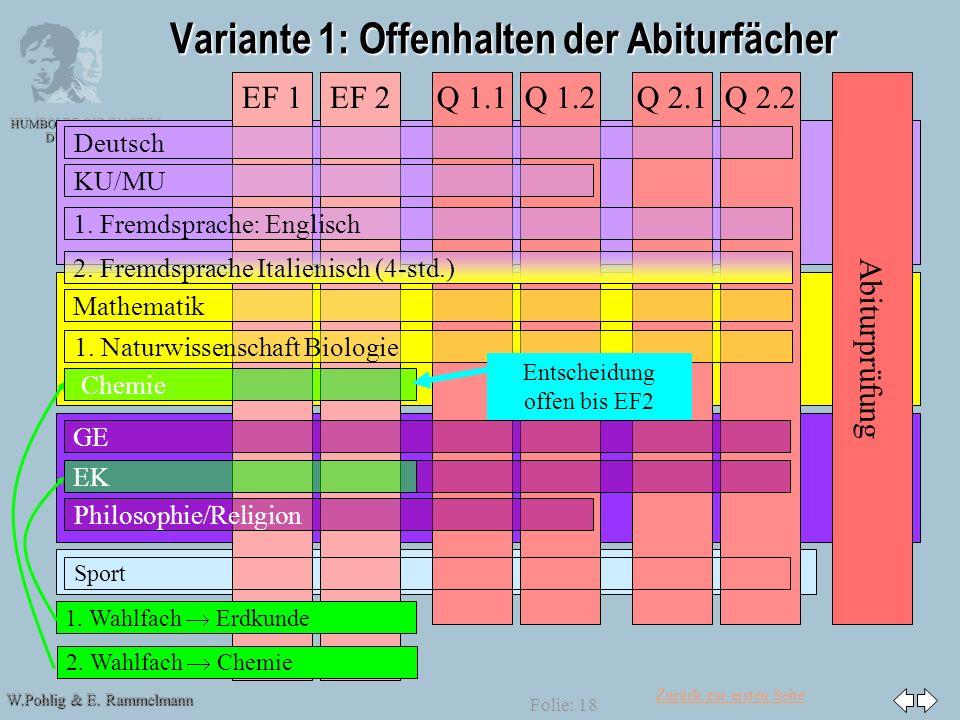 Zurück zur ersten Seite W.Pohlig & E. Rammelmann HUMBOLDT-GYMNASIUM DÜSSELDORF Folie: 18 Variante 1: Offenhalten der Abiturfächer Abiturprüfung Q 2.2E
