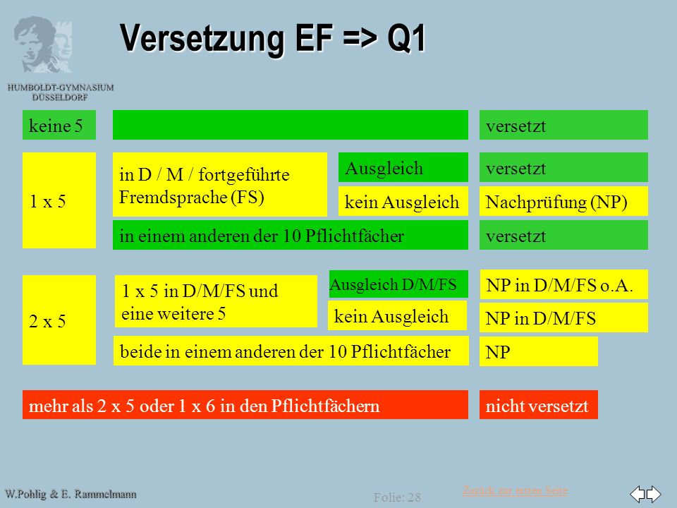 Zurück zur ersten Seite W.Pohlig & E. Rammelmann HUMBOLDT-GYMNASIUM DÜSSELDORF Folie: 28 Versetzung EF => Q1 versetzt 1 x 5 2 x 5 mehr als 2 x 5 oder