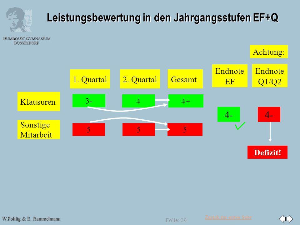 Zurück zur ersten Seite W.Pohlig & E. Rammelmann HUMBOLDT-GYMNASIUM DÜSSELDORF Folie: 29 Leistungsbewertung in den Jahrgangsstufen EF+Q 3- 4+ Endnote