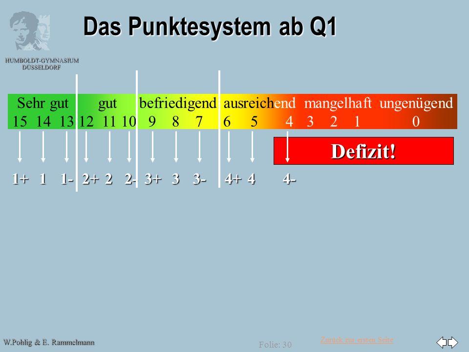 Zurück zur ersten Seite W.Pohlig & E. Rammelmann HUMBOLDT-GYMNASIUM DÜSSELDORF Folie: 30 Das Punktesystem ab Q1 Sehr gut 15 14 13 gut 12 11 10 befried
