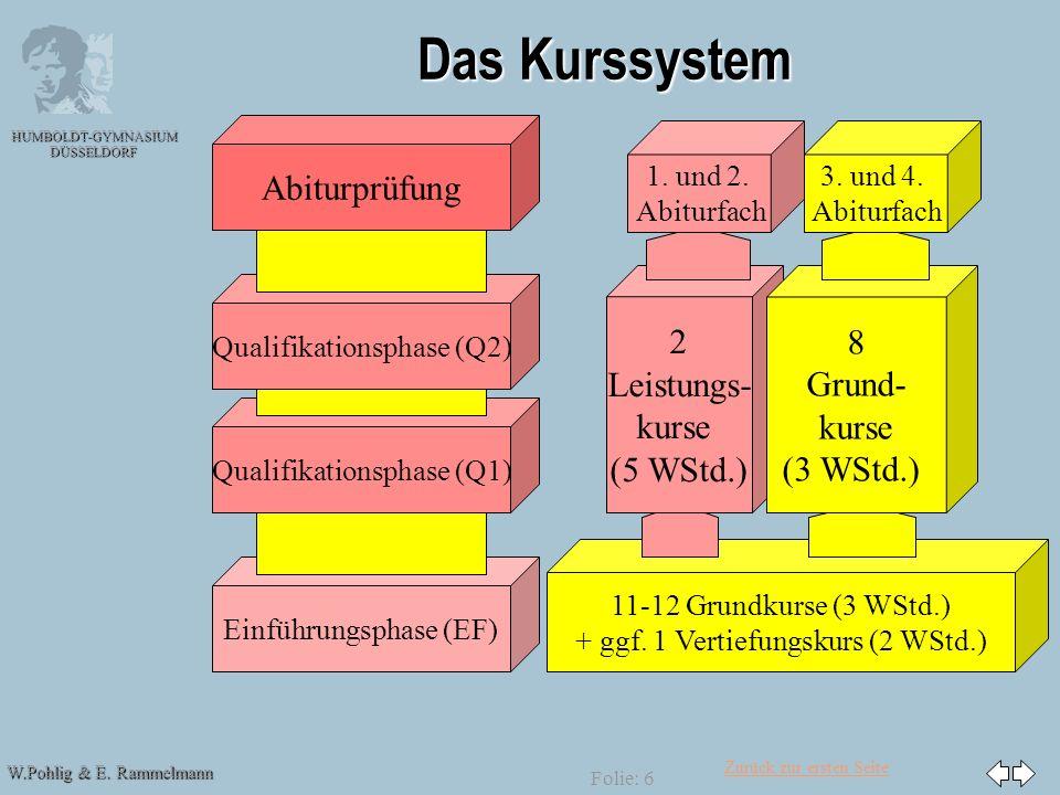 Zurück zur ersten Seite W.Pohlig & E. Rammelmann HUMBOLDT-GYMNASIUM DÜSSELDORF Folie: 6 Das Kurssystem Abiturprüfung Einführungsphase (EF) Qualifikati