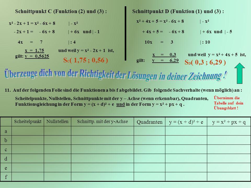 Schnittpunkt C (Funktion (2) und (3) :Schnittpunkt D (Funktion (1) und (3) : x² - 2x + 1 = x² - 6x + 8 | - x² - 2x + 1 = - 6x + 8 | + 6x und | - 1 4x = 7 | : 4 x = 1,75 und weil y = x² - 2x + 1 ist, gilt: y = 0,5625 x² + 4x + 5 = x² - 6x + 8 | - x² + 4x + 5 = - 6x + 8 | + 6x und | - 5 10x = 3 | : 10 x = 0,3 und weil y = x² + 4x + 5 ist, gilt: y = 6,29 11.