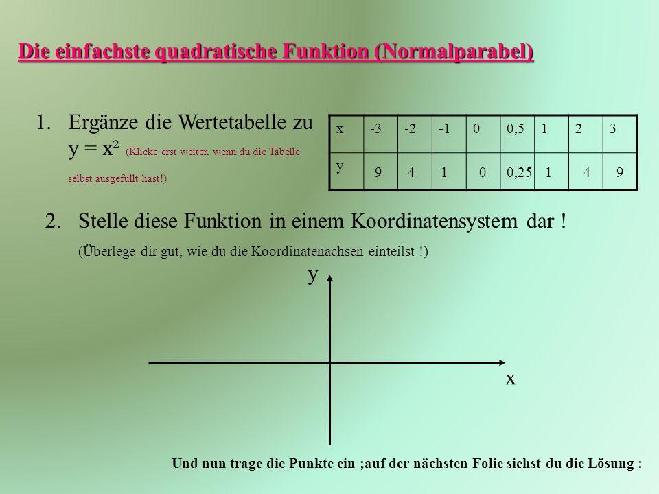 Die einfachste quadratische Funktion (Normalparabel) 1.Ergänze die Wertetabelle zu y = x² (Klicke erst weiter, wenn du die Tabelle selbst ausgefüllt hast!) x-3-200,5123 y 94100,25149 2.