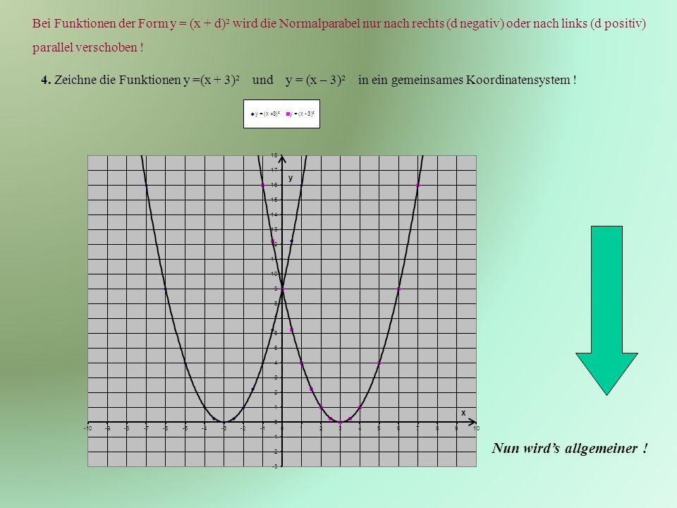 Bei Funktionen der Form y = (x + d)² wird die Normalparabel nur nach rechts (d negativ) oder nach links (d positiv) parallel verschoben .
