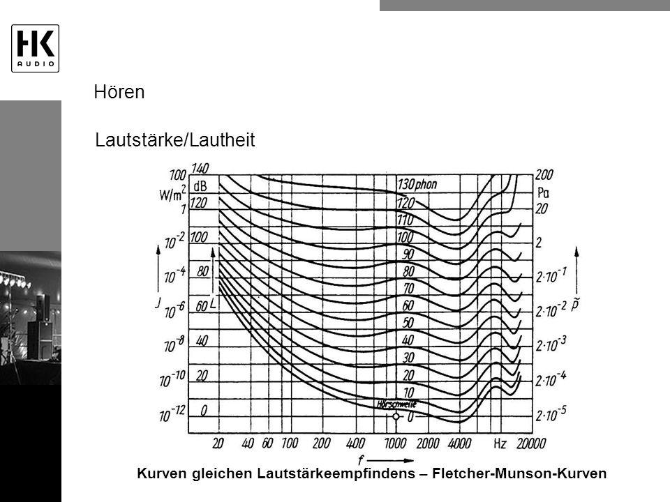 Kurven gleichen Lautstärkeempfindens – Fletcher-Munson-Kurven Lautstärke/Lautheit Hören