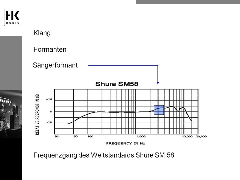 Frequenzgang des Weltstandards Shure SM 58 Klang Formanten Sängerformant