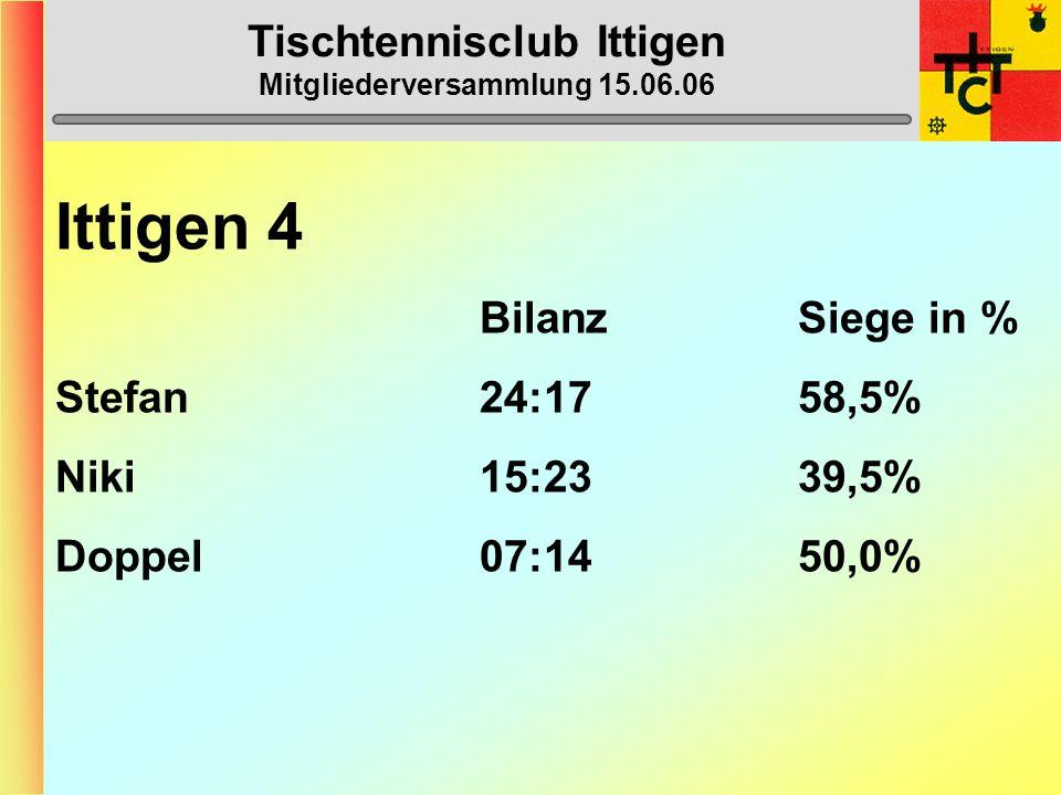 Tischtennisclub Ittigen Mitgliederversammlung 15.06.06 Ittigen 4 (5. Liga) 1. Regio Moossee 8 45 2. Royal Bern 2 45 3. Wohlensee 4 38 4. Solothurn 7 3