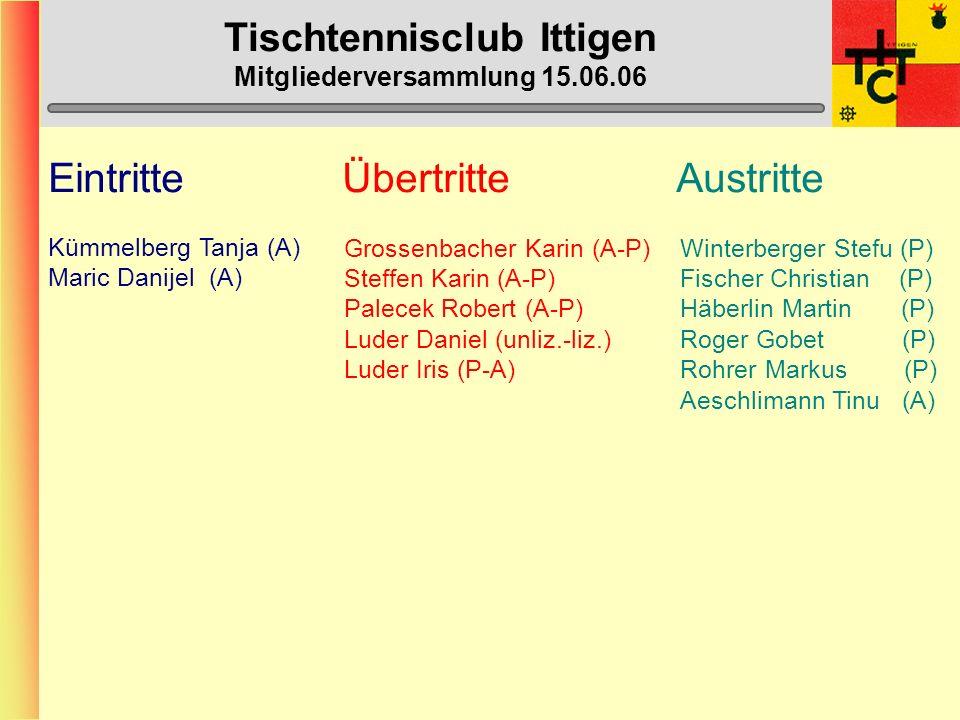Tischtennisclub Ittigen Mitgliederversammlung 15.06.06 Eintritte Übertritte Austritte Kümmelberg Tanja (A) Maric Danijel (A) Grossenbacher Karin(A-P) Steffen Karin (A-P) Palecek Robert (A-P) Luder Daniel (unliz.-liz.) Luder Iris (P-A) Winterberger Stefu (P) Fischer Christian (P) Häberlin Martin (P) Roger Gobet (P) Rohrer Markus (P) Aeschlimann Tinu (A)