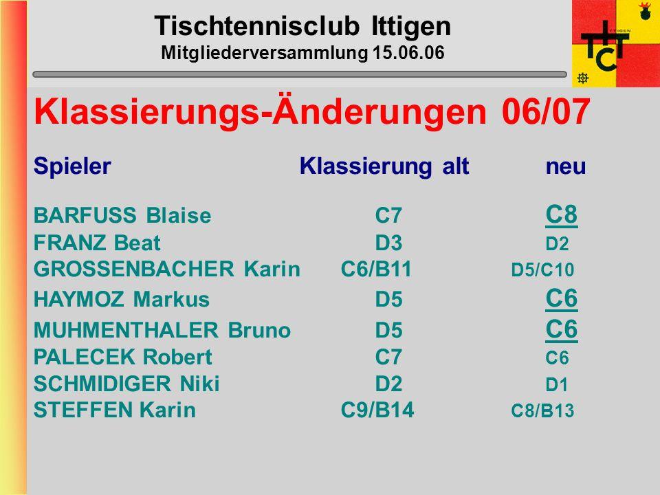 Tischtennisclub Ittigen Mitgliederversammlung 15.06.06 MVP wertvollste/r Spieler/in 17) Laila Zürcher (0 Punkte) 17) Beat Franz (0) 17) Karin Grossenb