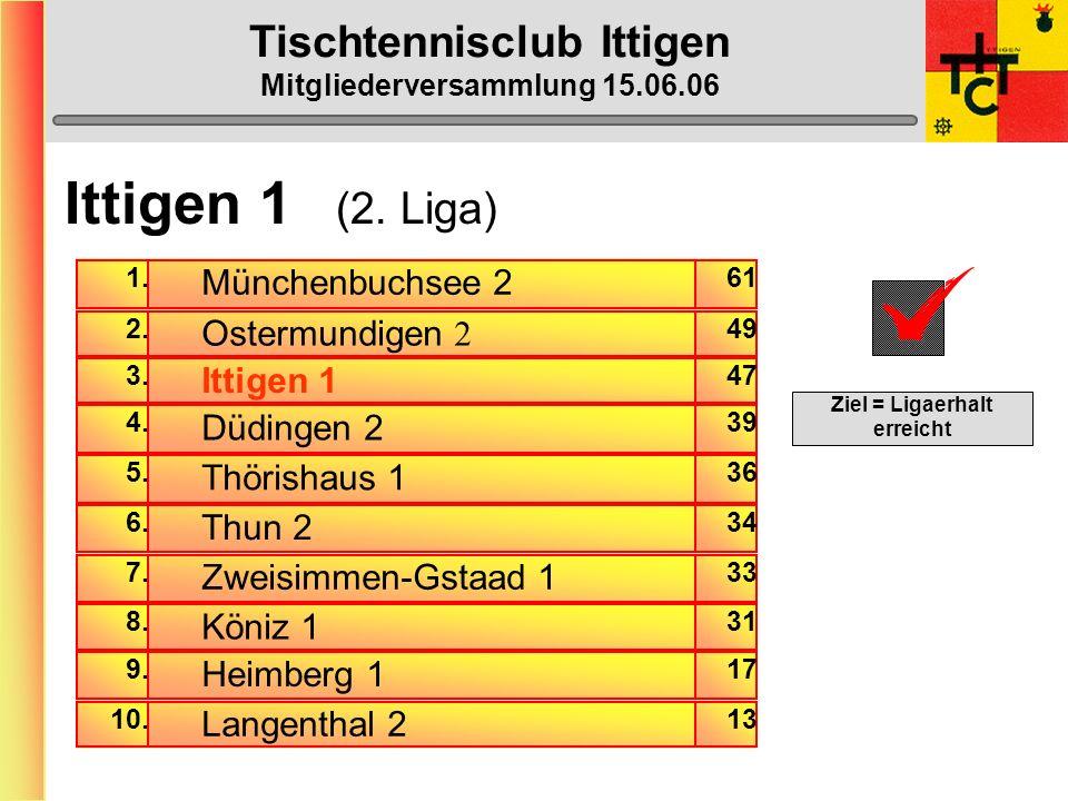 Tischtennisclub Ittigen Mitgliederversammlung 15.06.06 Varia An der DV des STTV wurde beschlossen, dass der STTV ab 1.