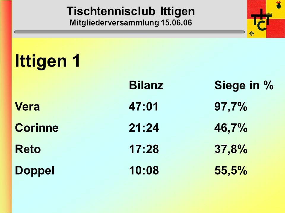 Ittigen 1 (2. Liga) 1. Burgdorf 3 54 2. Thun 2 51 3. Zweisimmen-Gstaad 1 44 4. Ittigen 2 42 5. Heimberg 1 40 6. Muri-Gümligen 2 36 7. GGB/Elite 1 32 8