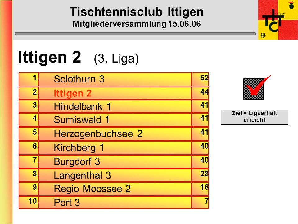 Tischtennisclub Ittigen Mitgliederversammlung 15.06.06 MVP wertvollste/r Spieler/in 17) Laila Zürcher (0 Punkte) 17) Beat Franz (0) 17) Karin Grossenbacher (0) 16) Marcel Gall-Bosshard (1) 15) Beat Kähr (2) 14) Tinu Aeschlimann (5,5) 13) Geri Lendzian (7) 12) Käru Steffen (8) 11) Heinz Schmid(15) 10) Niki Schmidiger (16,5) 9) Max-Peter Menzel (17) 8) Markus Haymoz (20,5) 7) Reto Bazzi (25) 6) Stefu Rubi (27,5) 5) Cöru Ulrich (32) 4) Robert Palecek (35) 3) Bruni Muhment.