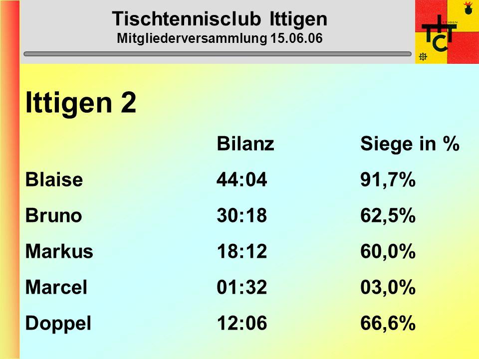 Tischtennisclub Ittigen Mitgliederversammlung 15.06.06 Ittigen 2 (3. Liga) 1. Burgdorf 3 54 2. Thun 2 51 3. Zweisimmen-Gstaad 1 44 4. Ittigen 2 42 5.