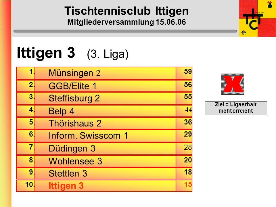 Tischtennisclub Ittigen Mitgliederversammlung 15.06.06 Ittigen 3 (3.