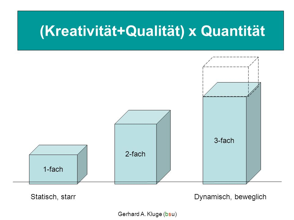 Gerhard A. Kluge (bsu) 1-fach 2-fach 3-fach (Kreativität+Qualität) x Quantität Statisch, starrDynamisch, beweglich