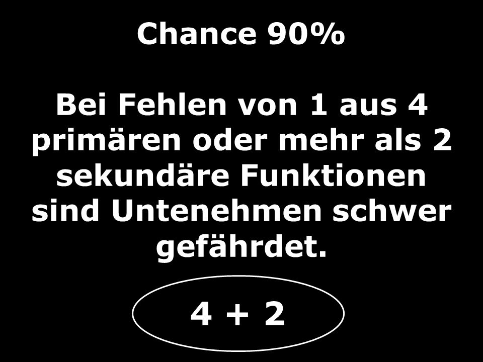 Chance 90% Bei Fehlen von 1 aus 4 primären oder mehr als 2 sekundäre Funktionen sind Untenehmen schwer gefährdet.