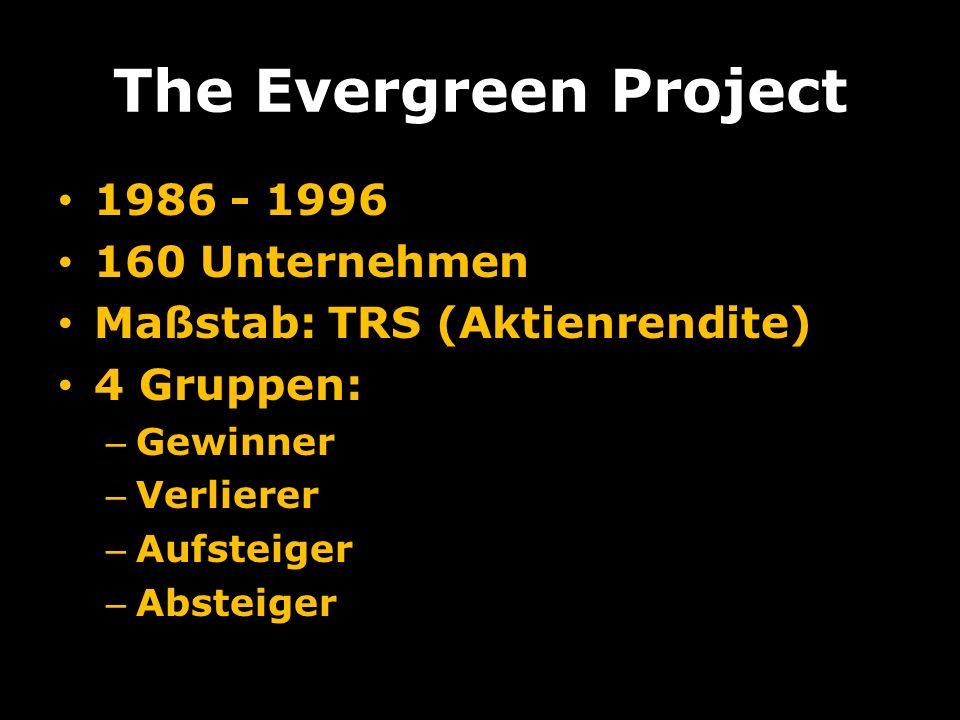 The Evergreen Project 1986 - 1996 160 Unternehmen Maßstab: TRS (Aktienrendite) 4 Gruppen: – Gewinner – Verlierer – Aufsteiger – Absteiger