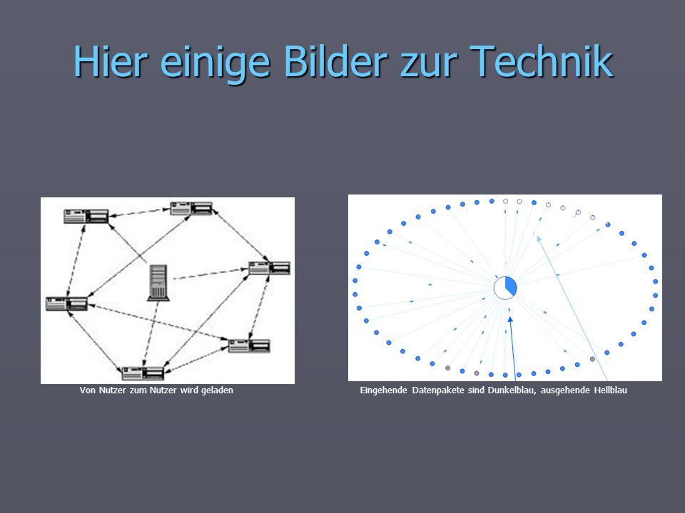 Hier einige Bilder zur Technik Eingehende Datenpakete sind Dunkelblau, ausgehende HellblauVon Nutzer zum Nutzer wird geladen