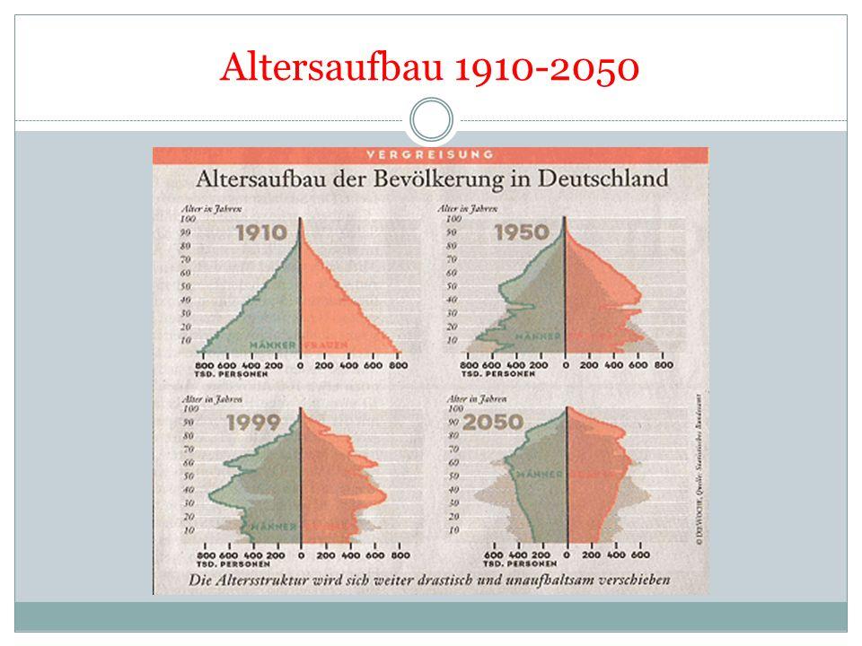 Bevölkerungsentwicklung Der Anteil älterer Menschen steigt immer mehr durch eine höhere Lebenserwartung! Die Lebenserwartung in der BRD liegt derzeit